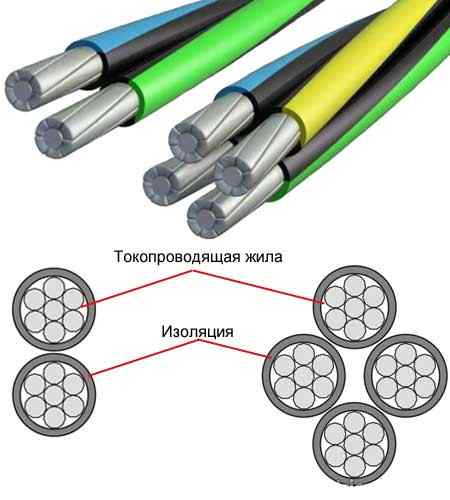Провод СИП 4 4х16 - конструкция